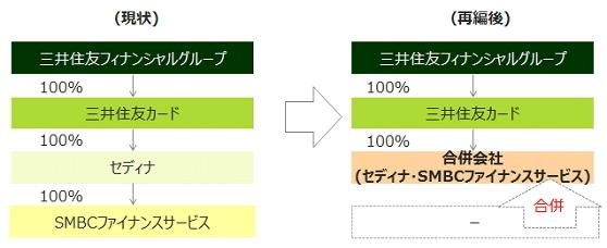 三井住友カード・セディナ・SMBCファイナンスサービスの3社体制の再編について